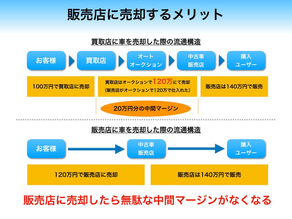 買取の流通構造